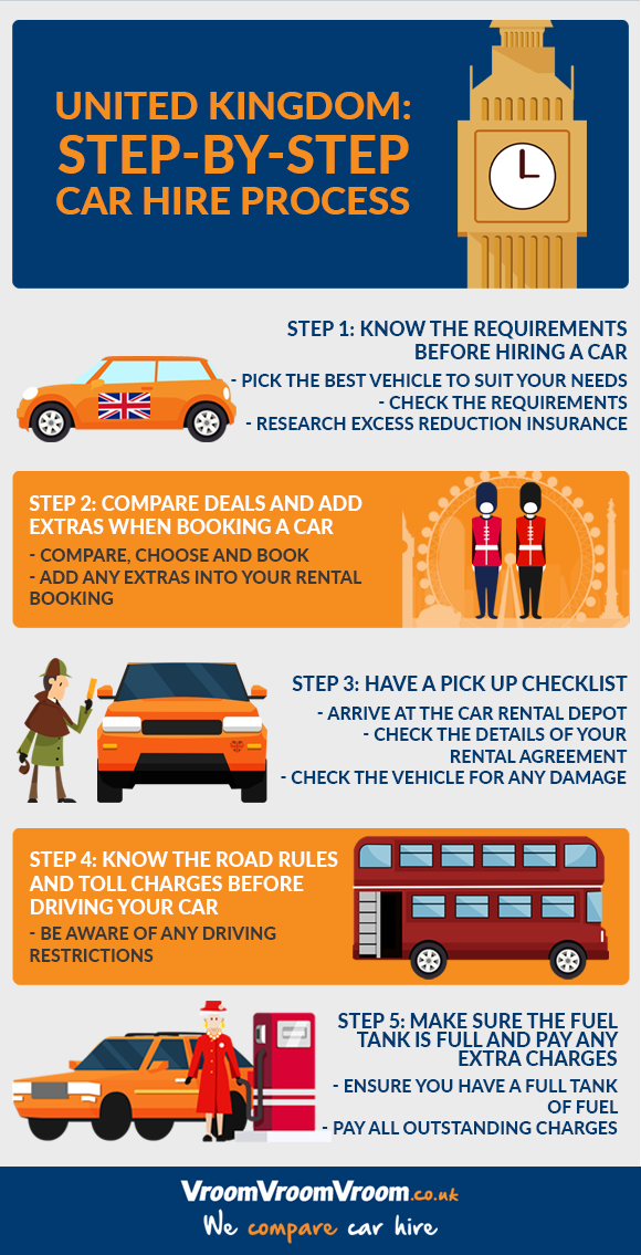 step by step car hire process in the UK infographic